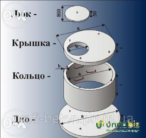 Железобетонные и бетонные кольца. Колодцы и сливные ямы - Новомосковск (Днепропетровская об